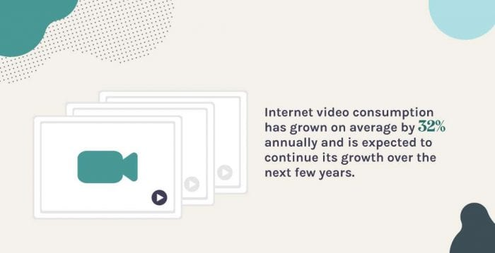 video content has increased by 32%
