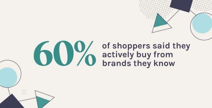 60% buy from brands they know